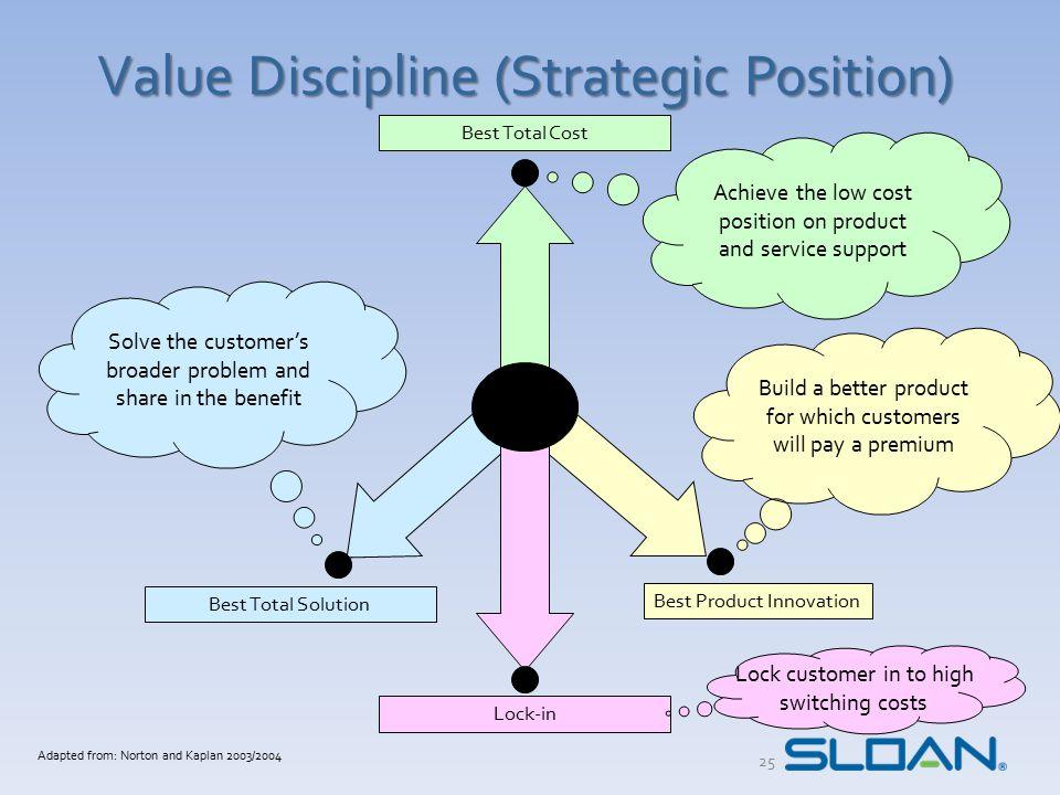 Value Discipline (Strategic Position)