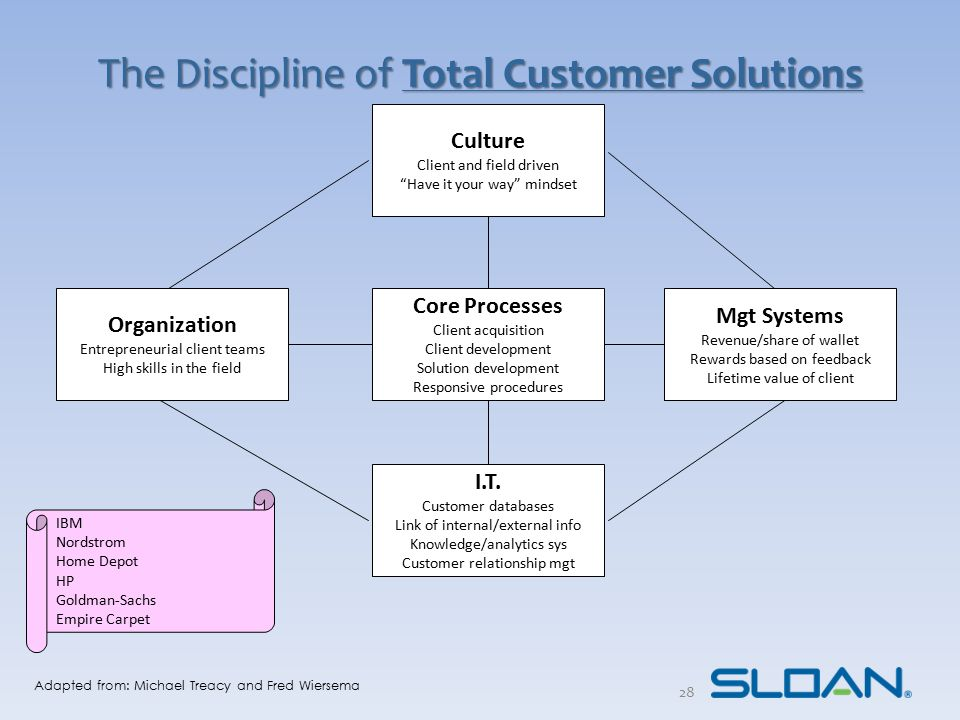 The Discipline of Total Customer Solutions