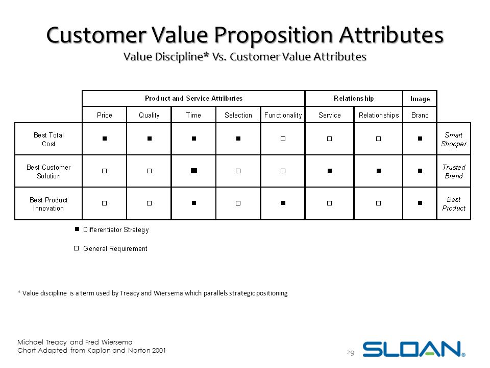 Customer Value Proposition Attributes Value Discipline. Vs