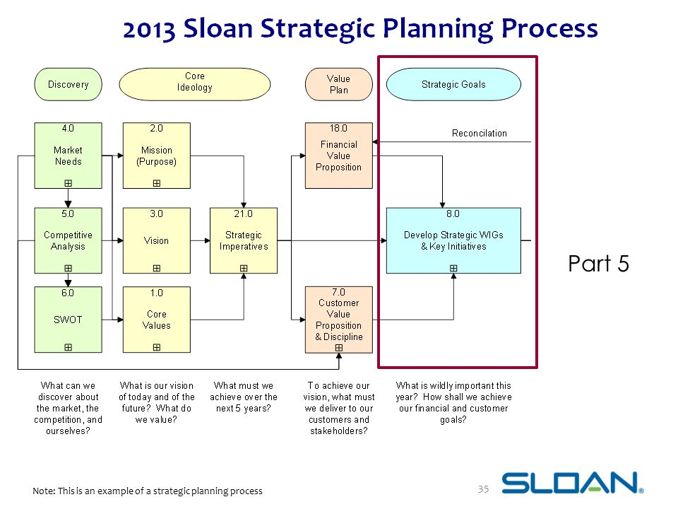 Part 5 Note: This is an example of a strategic planning process