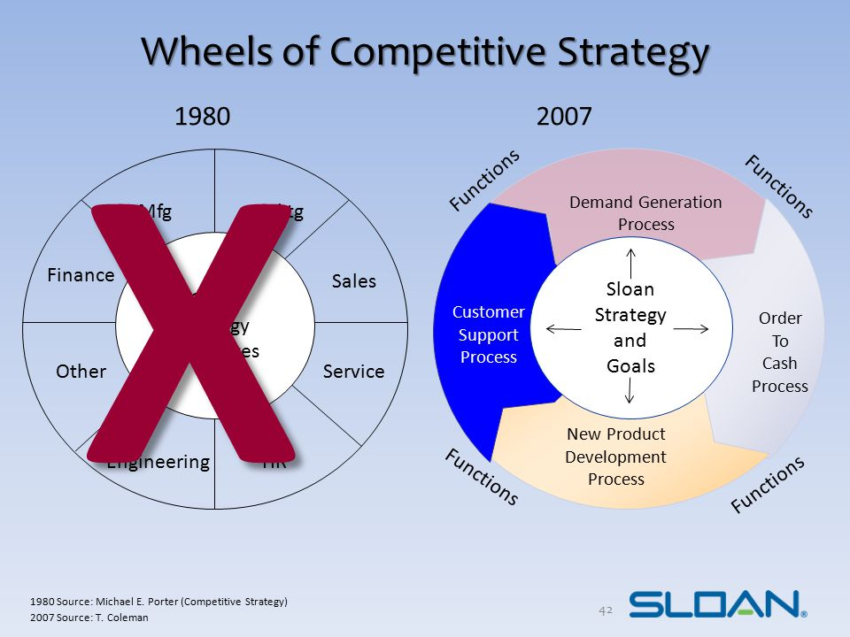 Wheels of Competitive Strategy