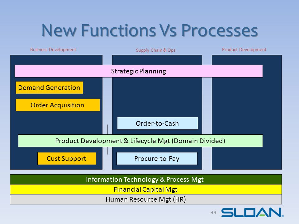 New Functions Vs Processes