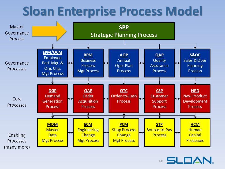 Sloan Enterprise Process Model