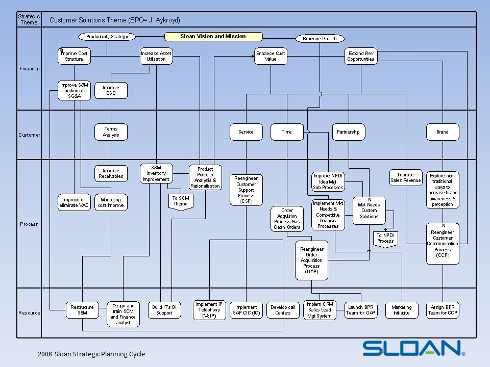 2008 Sloan Strategic Planning Cycle