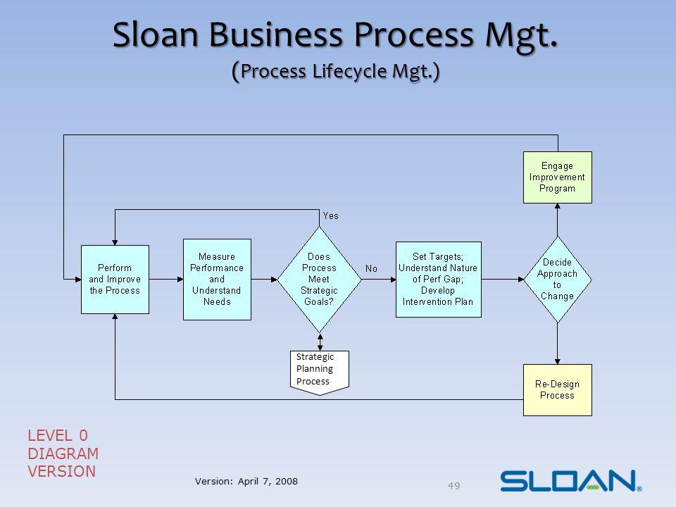 Sloan Business Process Mgt. (Process Lifecycle Mgt.)