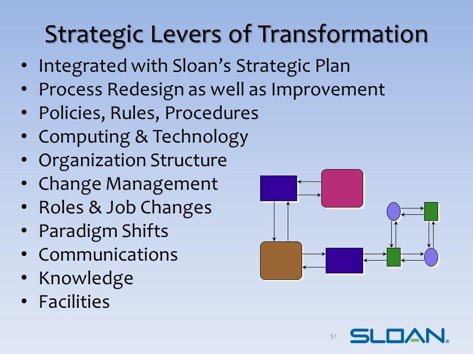 Strategic Levers of Transformation
