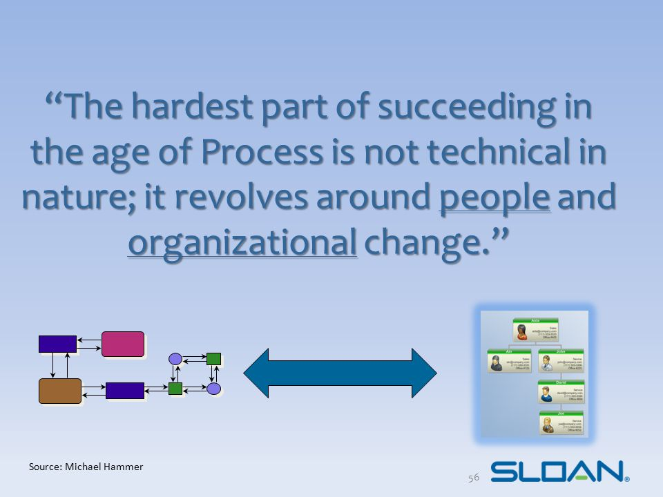 The hardest part of succeeding in the age of Process is not technical in nature; it revolves around people and organizational change.
