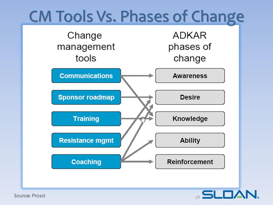 CM Tools Vs. Phases of Change