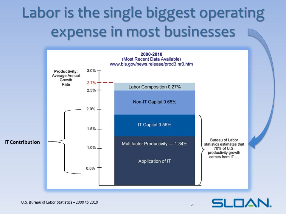 Labor is the single biggest operating expense in most businesses