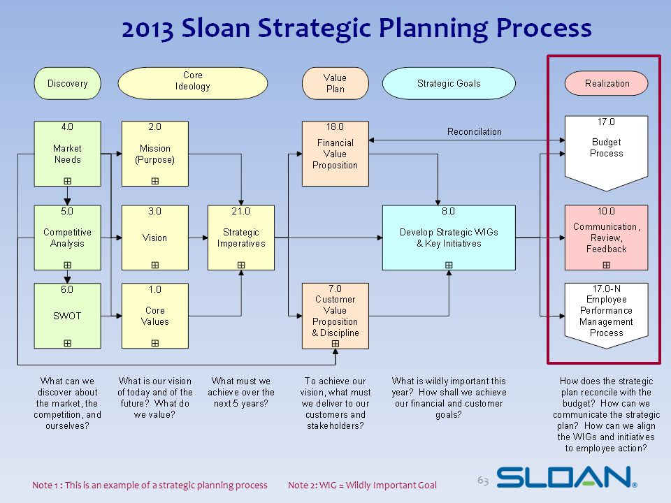 Note 1 : This is an example of a strategic planning process Note 2: WIG = Wildly Important Goal