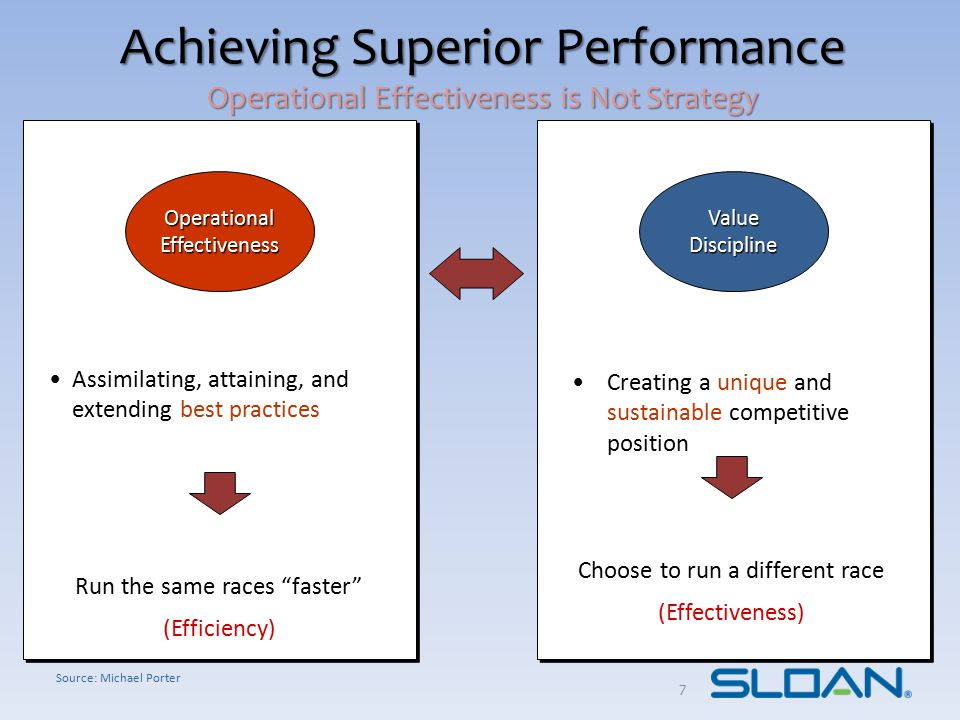 Achieving Superior Performance Operational Effectiveness is Not Strategy