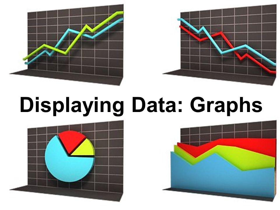 Displaying Data: Graphs