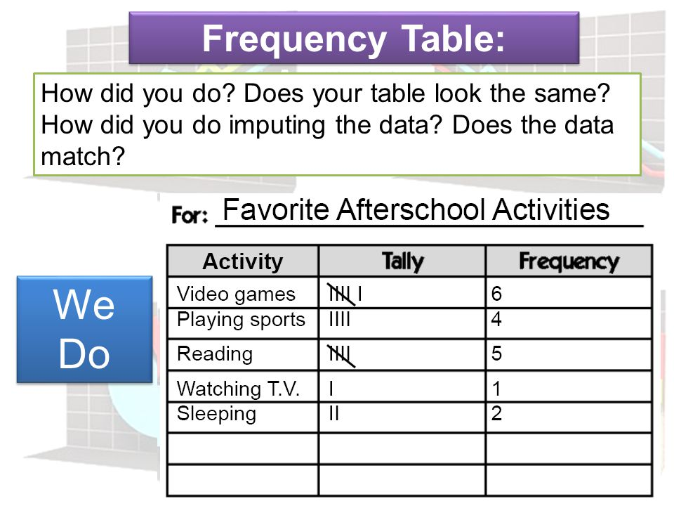 Frequency Table: Activities