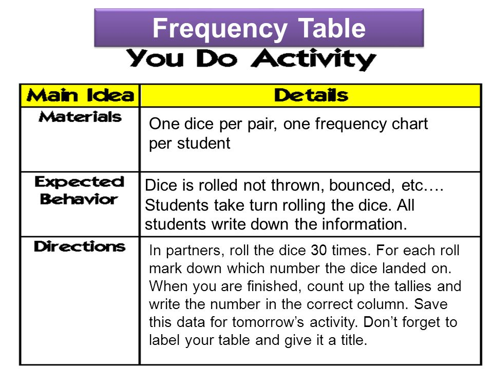 Frequency Table One dice per pair, one frequency chart per student