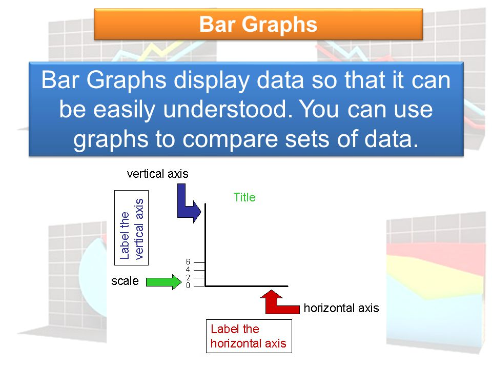 Bar Graphs Bar Graphs display data so that it can be easily understood.