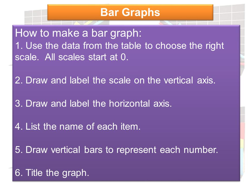 Bar Graphs How to make a bar graph: 1. Use the data from the table to choose the right scale. All scales start at 0.