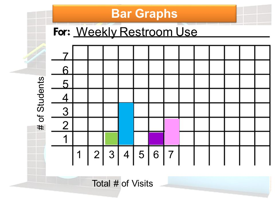 Bar Graphs Weekly Restroom Use 7 6 5 4 3 2 1 1 2 3 4 5 6 7
