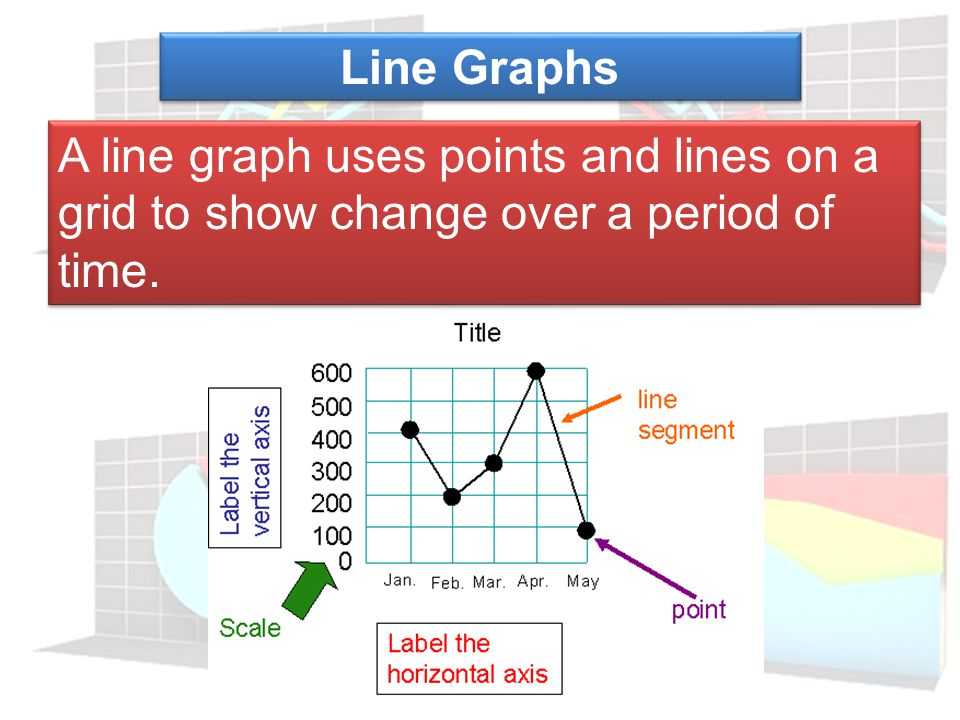 Line Graphs A line graph uses points and lines on a grid to show change over a period of time.