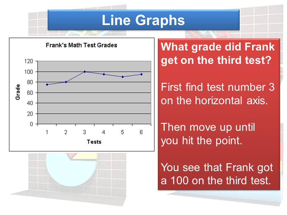 Line Graphs What grade did Frank get on the third test