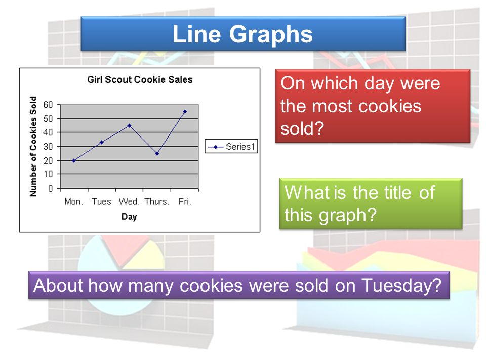 Line Graphs On which day were the most cookies sold