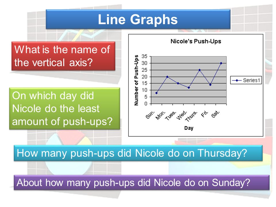 Line Graphs What is the name of the vertical axis