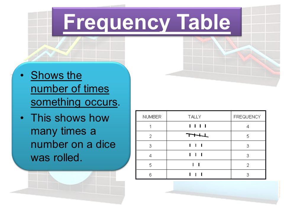 Frequency Table Shows the number of times something occurs.