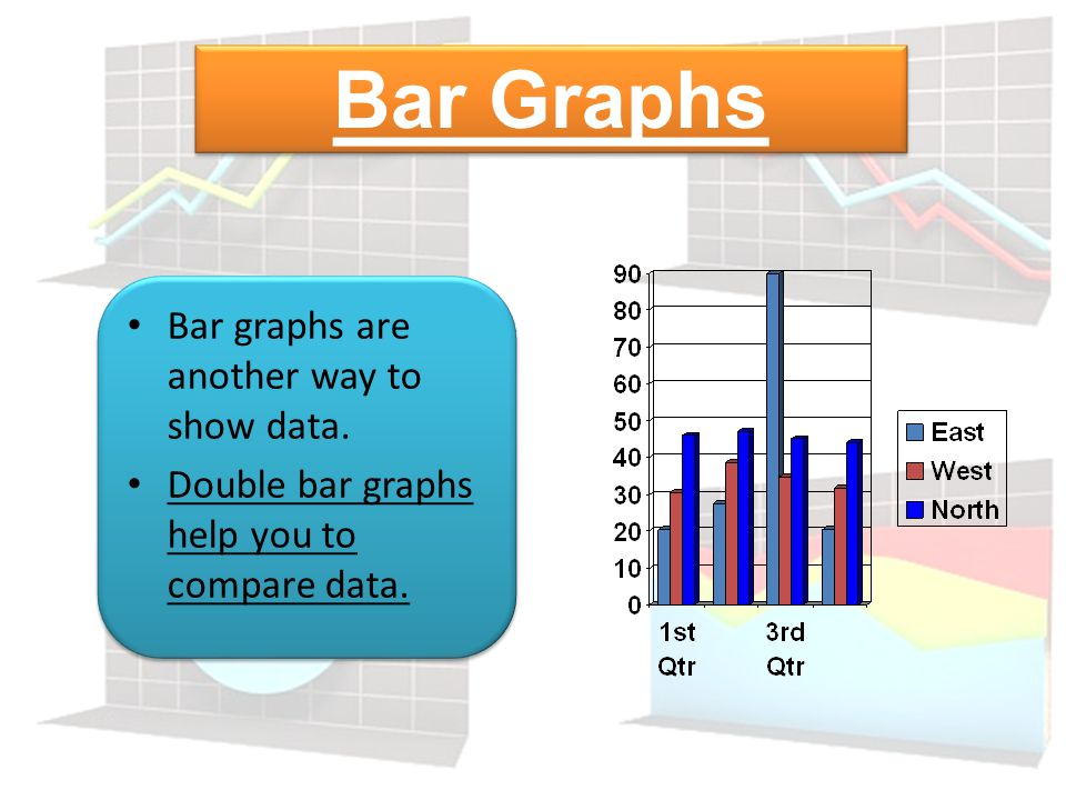 Bar Graphs Bar graphs are another way to show data.