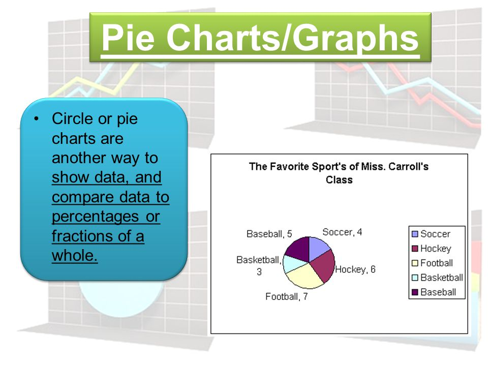 Pie Charts/Graphs Circle or pie charts are another way to show data, and compare data to percentages or fractions of a whole.