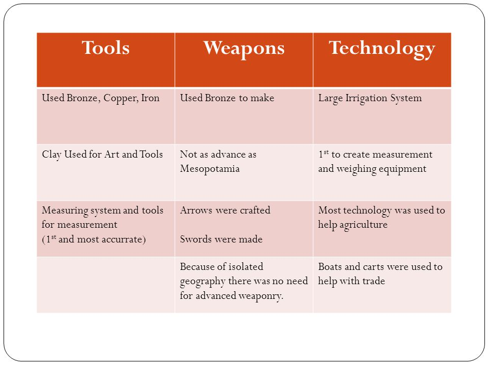 Tools Weapons Technology