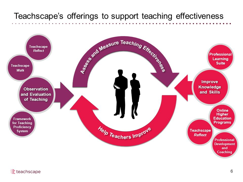 Teachscape's offerings to support teaching effectiveness