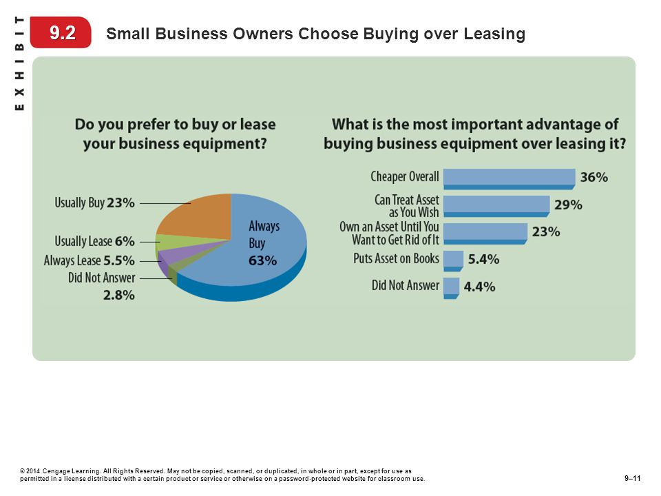 9.2 Small Business Owners Choose Buying over Leasing
