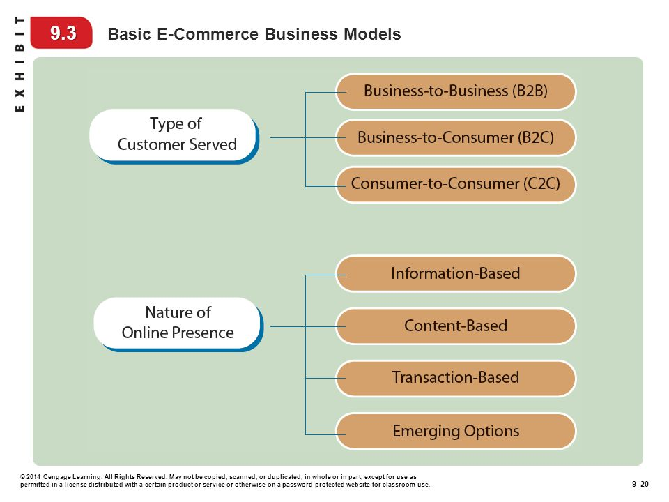 9.3 Basic E-Commerce Business Models