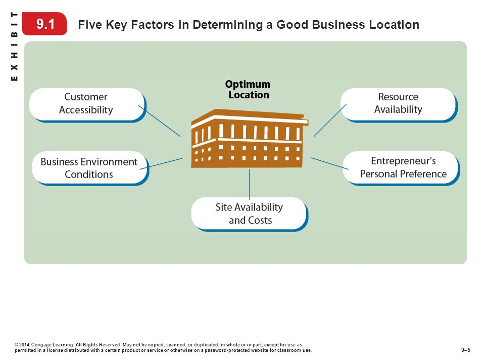 9.1 Five Key Factors in Determining a Good Business Location