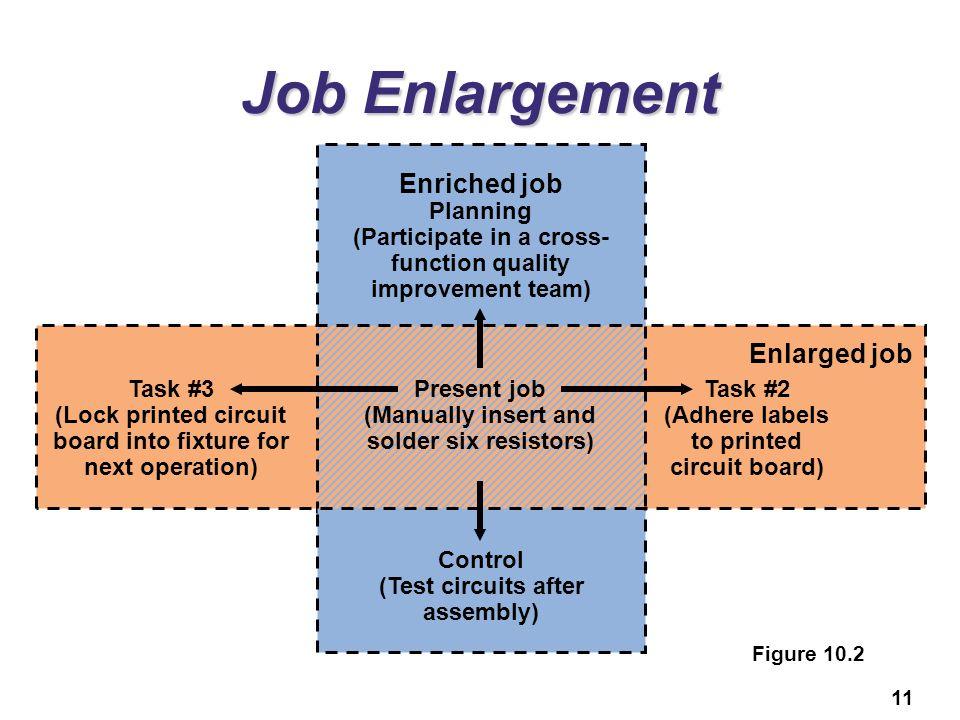 Job Enlargement Enriched job Enlarged job Limitations:
