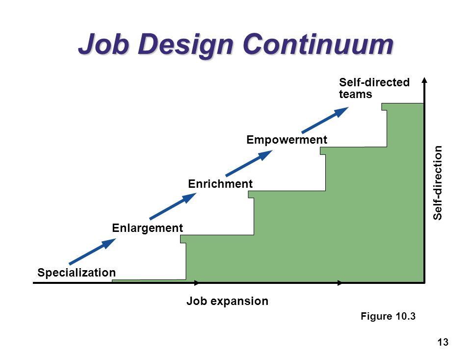 Job Design Continuum Self-directed teams Empowerment Self-direction