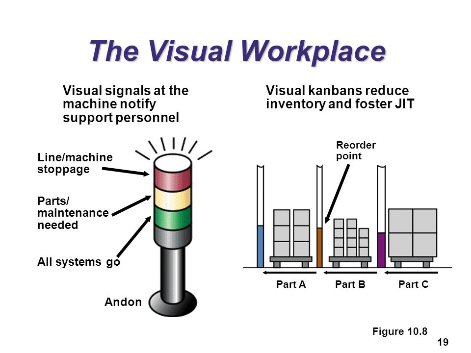The Visual Workplace Visual signals at the machine notify support personnel. Visual kanbans reduce inventory and foster JIT.