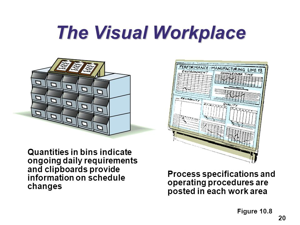The Visual Workplace Quantities in bins indicate ongoing daily requirements and clipboards provide information on schedule changes.