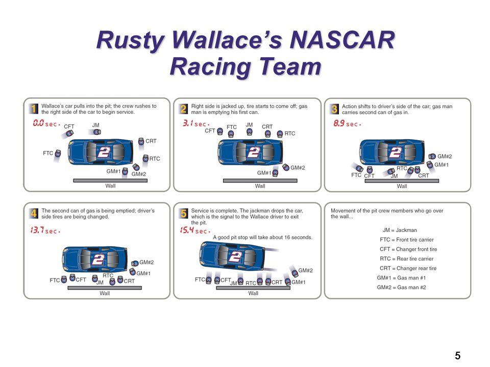 Rusty Wallace's NASCAR Racing Team