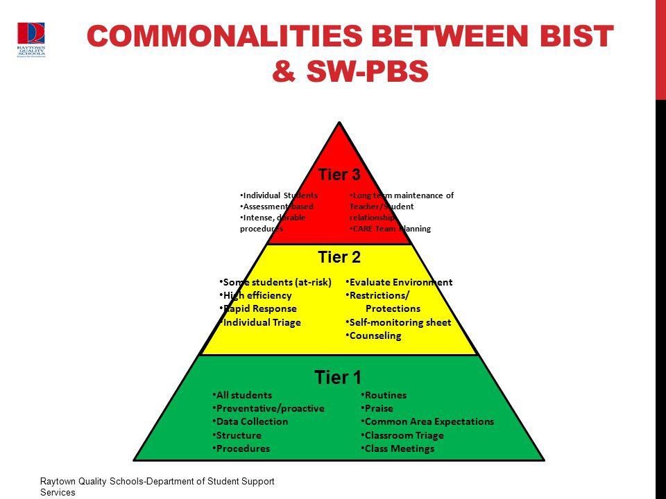 Commonalities Between BIST & SW-PBS