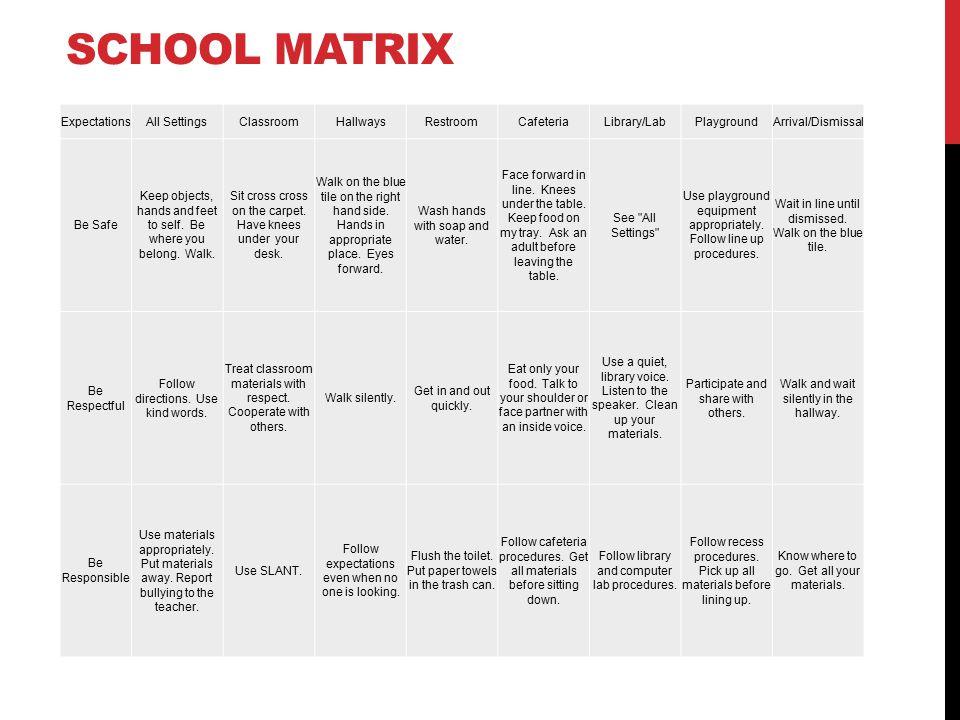 School matrix Expectations All Settings Classroom Hallways Restroom