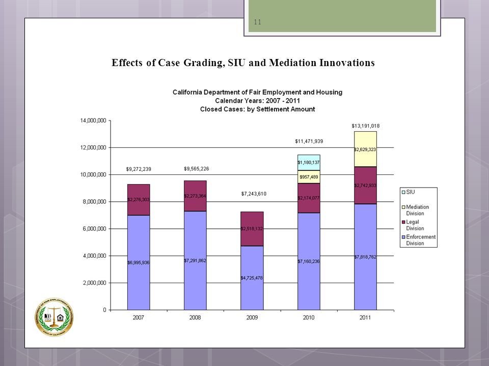 Effects of Case Grading, SIU and Mediation Innovations