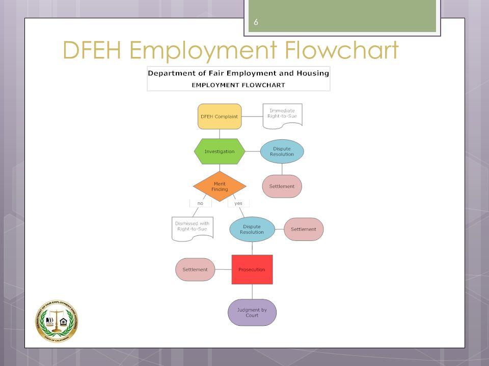 DFEH Employment Flowchart