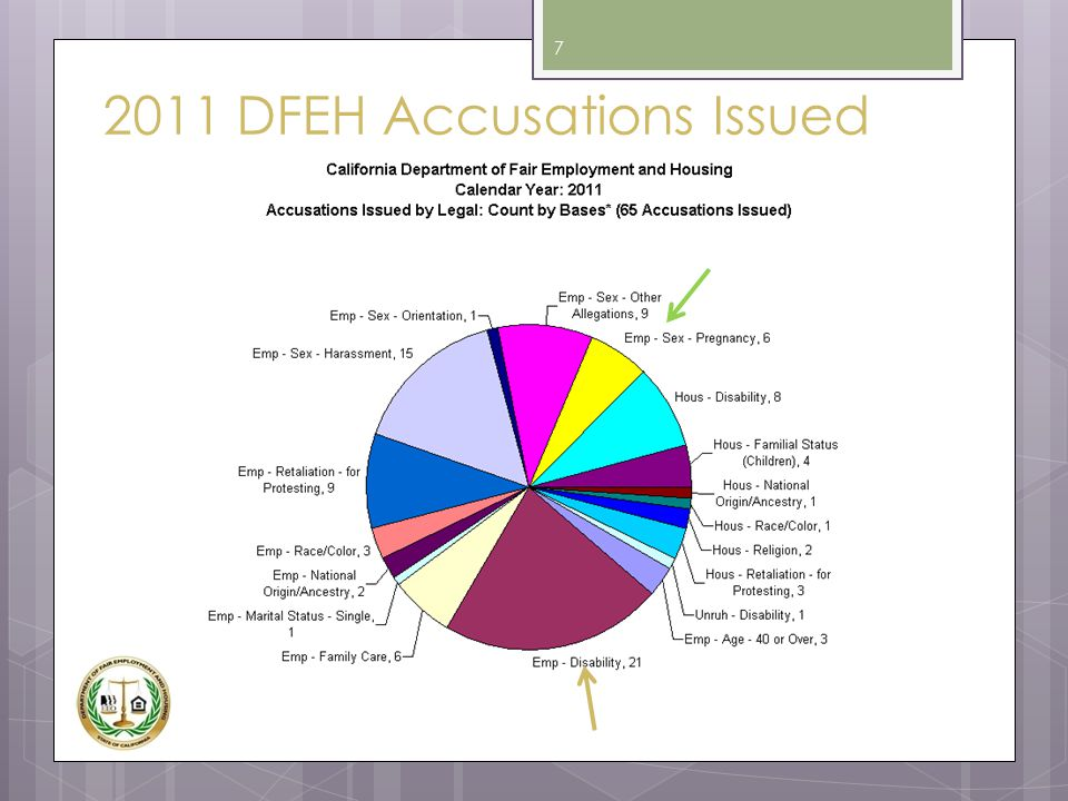2011 DFEH Accusations Issued