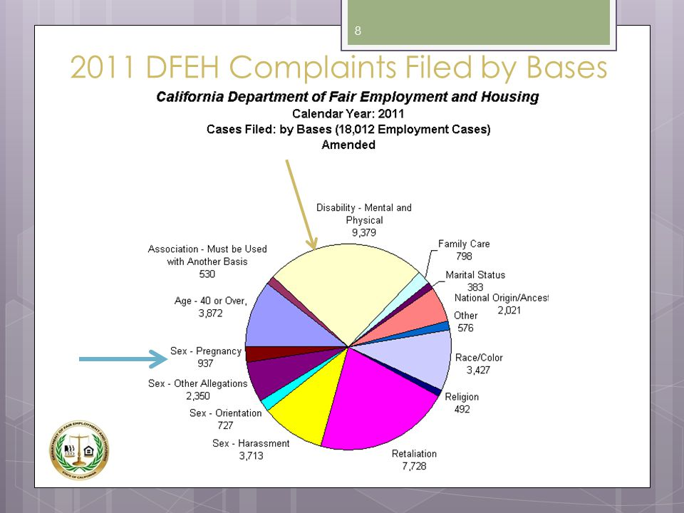 2011 DFEH Complaints Filed by Bases