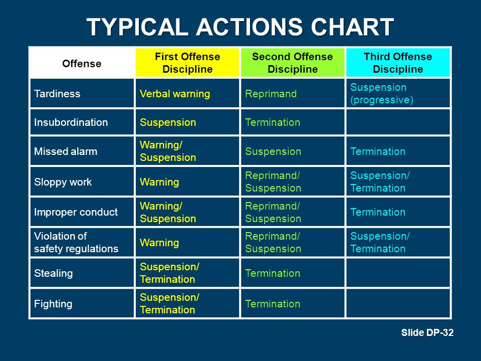Typical Actions Chart Offense First Offense Discipline Second Offense