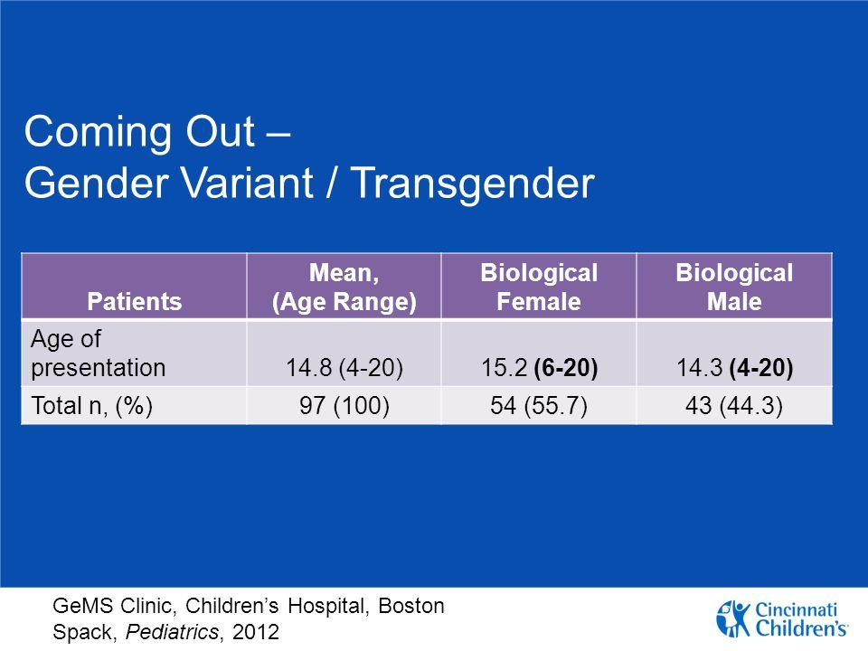 Coming Out – Gender Variant / Transgender
