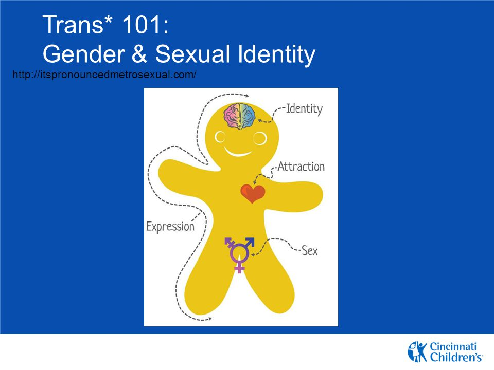 Trans* 101: Gender & Sexual Identity