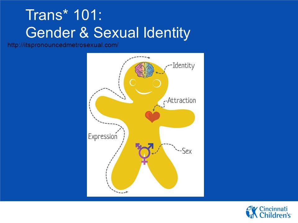 Trans* 101: Gender & Sexual Identity