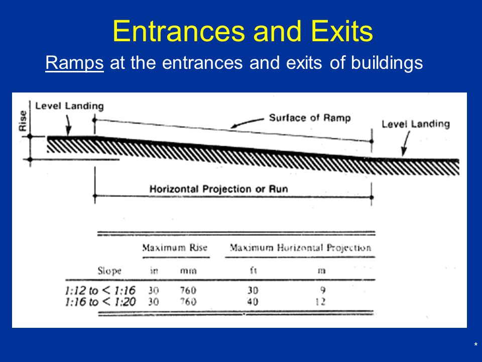 Entrances and Exits Ramps at the entrances and exits of buildings *
