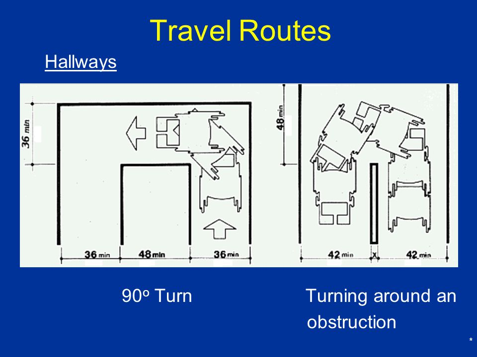 Travel Routes Hallways 90o Turn Turning around an obstruction *